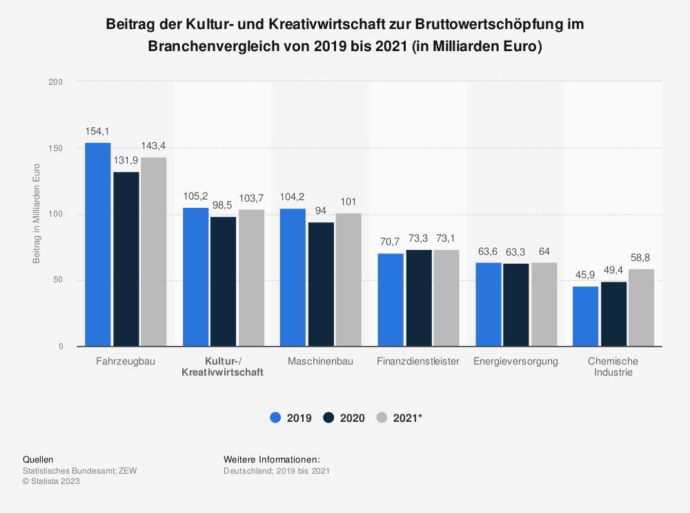 Statistik: Beitrag der Kultur- und Kreativwirtschaft zur Bruttowertschöpfung im Branchenvergleich von 2015 bis 2017 (in Milliarden Euro)  | Statista