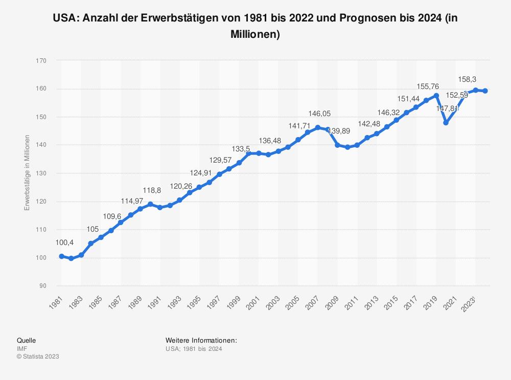 Statistik: USA: Anzahl der Erwerbstätigen von 2008 bis 2018 (in Millionen) | Statista
