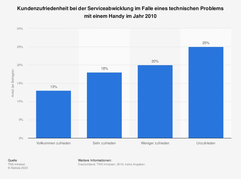 Statistik: Kundenzufriedenheit bei der Serviceabwicklung im Falle eines technischen Problems mit einem Handy im Jahr 2010 | Statista
