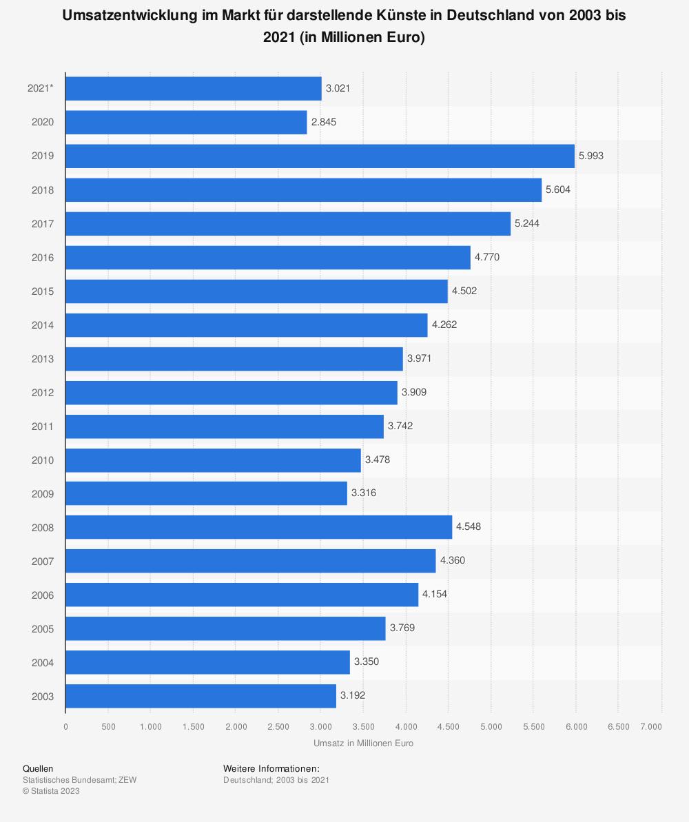 Statistik: Umsatzentwicklung im Markt für darstellende Künste in Deutschland von 2003 bis 2019 (in Millionen Euro) | Statista