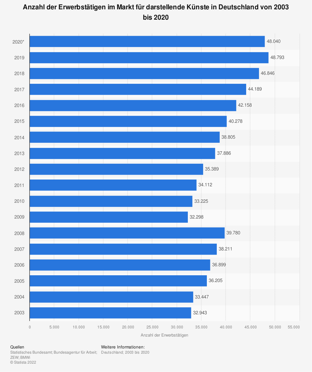 Statistik: Anzahl der Erwerbstätigen im Markt für darstellende Künste in Deutschland von 2003 bis 2017 | Statista