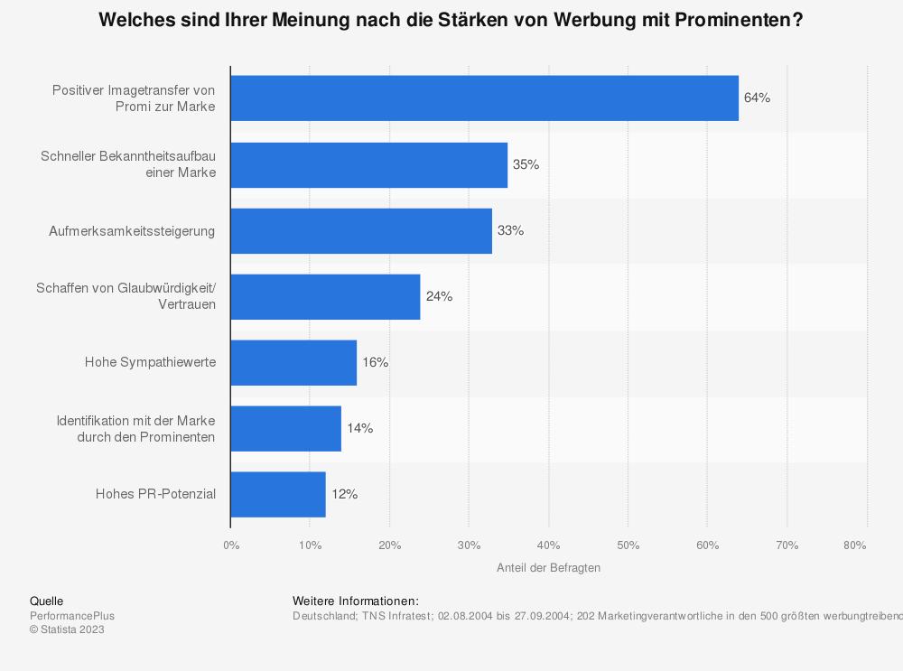 Statistik: Welches sind Ihrer Meinung nach die Stärken von Werbung mit Prominenten? | Statista