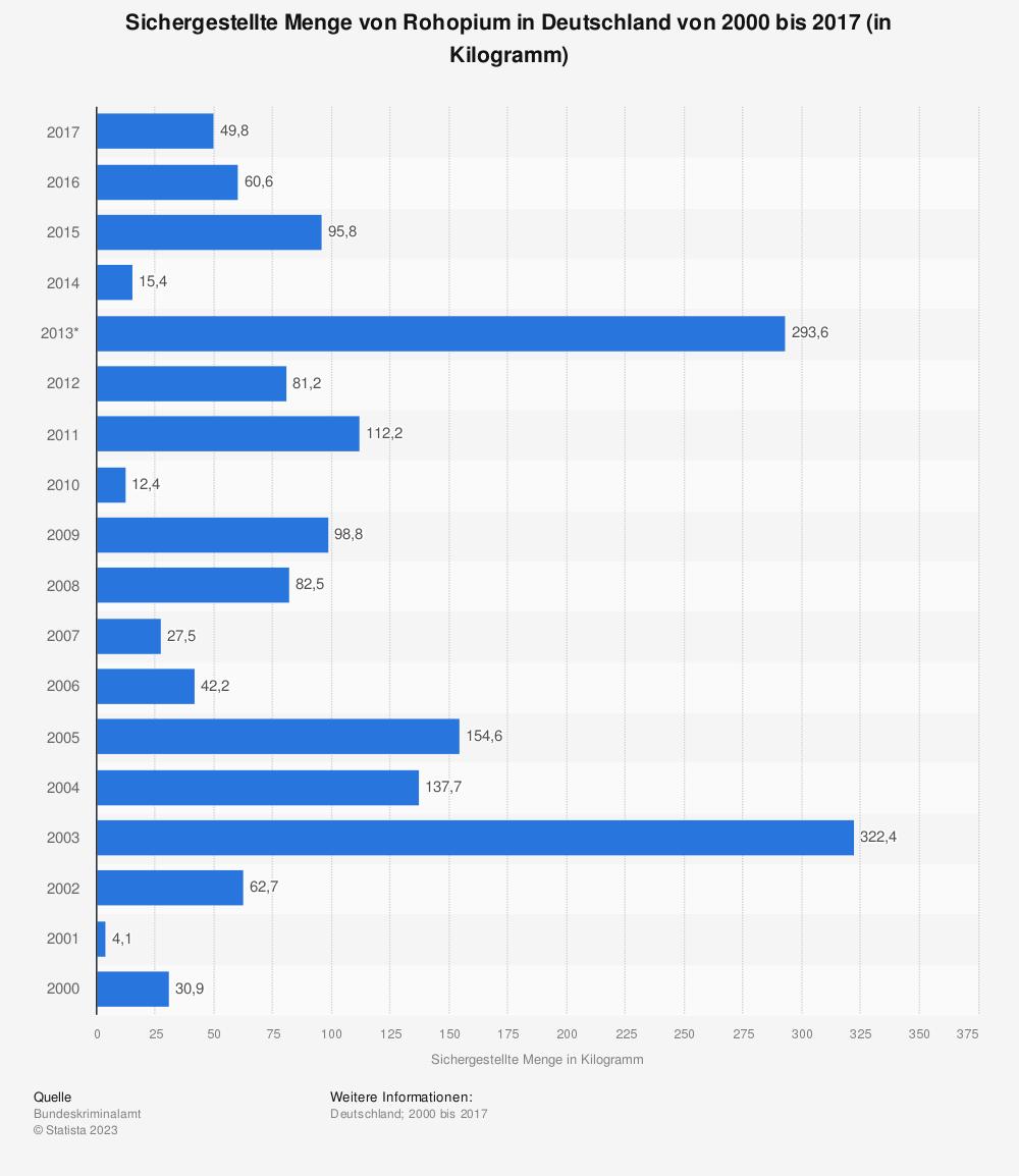 Statistik: Sichergestellte Menge von Rohopium in Deutschland von 2000 bis 2017 (in Kilogramm) | Statista