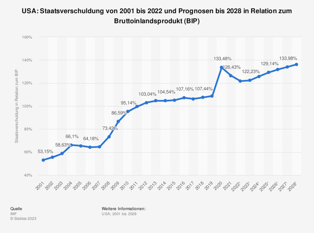 Statistik: USA: Staatsverschuldung von 2001 bis 2018 und Prognosen bis 2024 in Relation zum Bruttoinlandsprodukt (BIP) | Statista