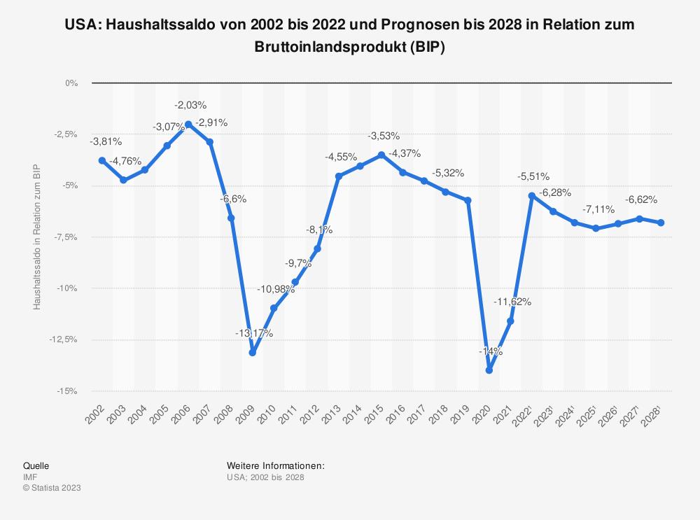 Statistik: USA: Haushaltssaldo von 2001 bis 2018 und Prognosen bis 2021 in Relation zum Bruttoinlandsprodukt (BIP) | Statista