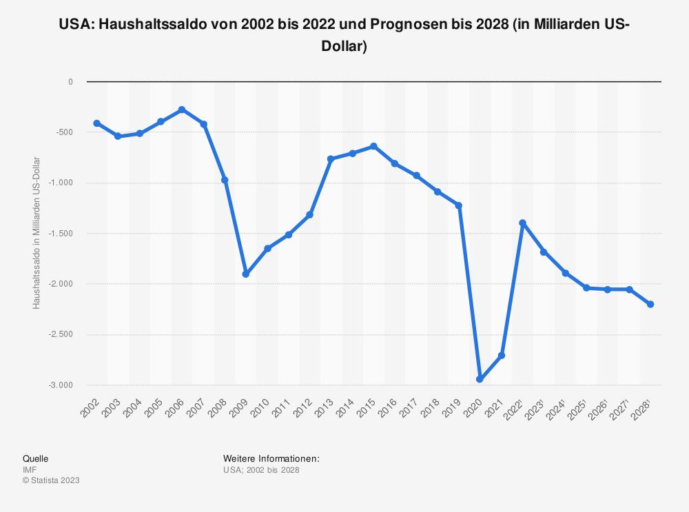 Statistik: USA: Haushaltssaldo von 2001 bis 2018 und Prognosen bis 2024 (in Milliarden US-Dollar) | Statista