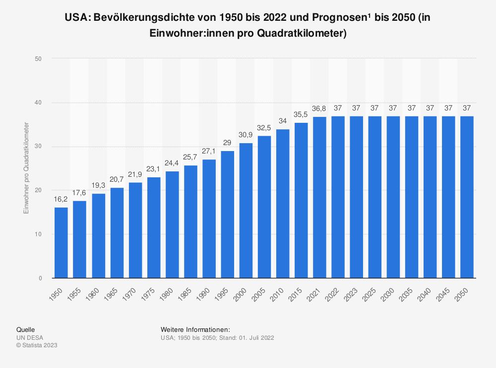 Statistik: USA: Bevölkerungsdichte von 2008 bis 2018 (in Einwohner pro Quadratkilometer) | Statista
