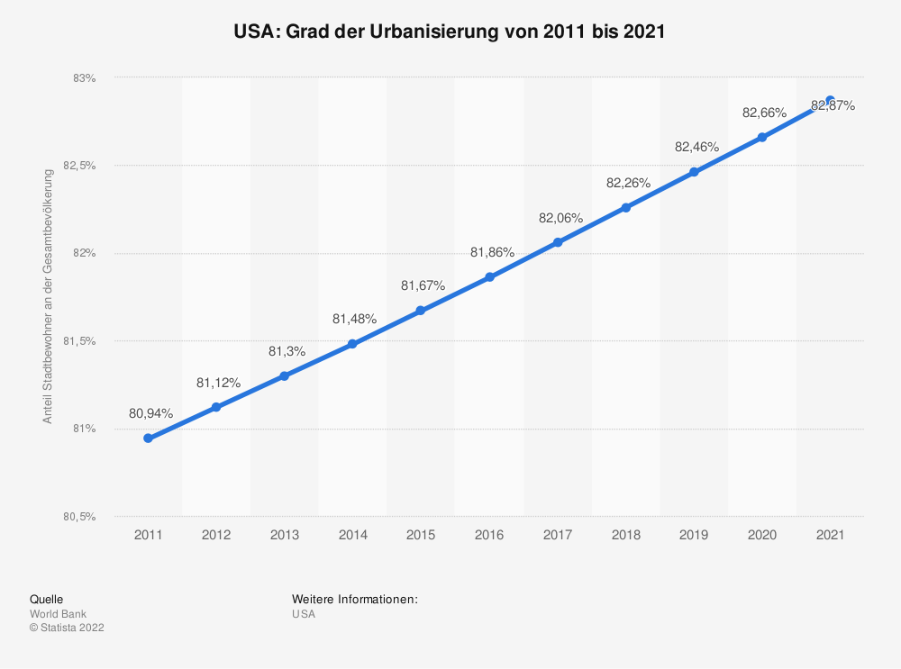 Statistik: USA: Grad der Urbanisierung von 2006 bis 2016 | Statista