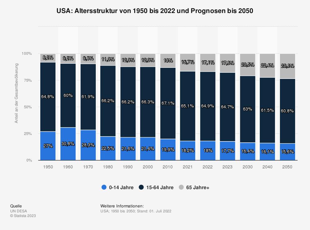 Statistik: USA: Altersstruktur von 2006 bis 2016   Statista