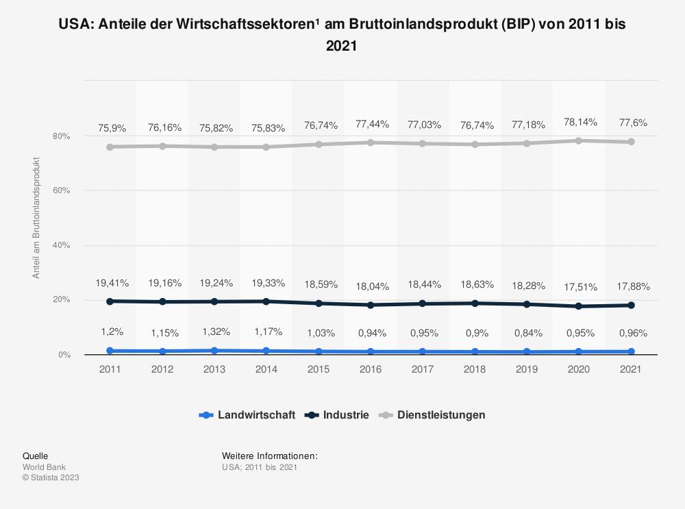 Statistik: USA: Anteile der Wirtschaftssektoren am Bruttoinlandsprodukt (BIP) von 2005 bis 2015   Statista