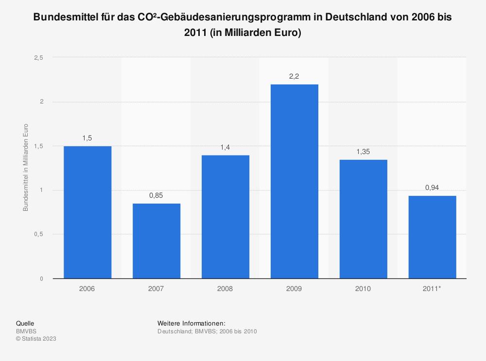 Statistik: Bundesmittel für das CO²-Gebäudesanierungsprogramm in Deutschland von 2006 bis 2011 (in Milliarden Euro) | Statista