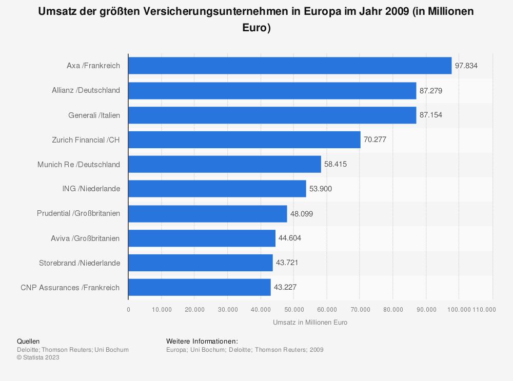 Statistik: Umsatz der größten Versicherungsunternehmen in Europa im Jahr 2009 (in Millionen Euro) | Statista