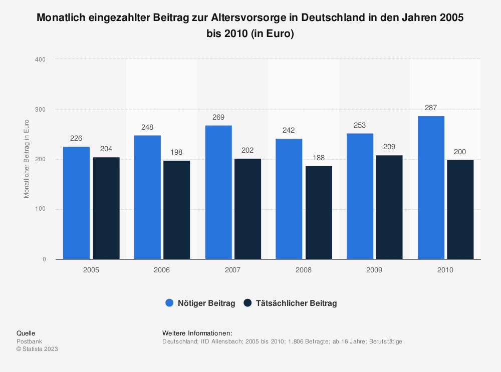 Statistik: Monatlich eingezahlter Beitrag zur Altersvorsorge in Deutschland in den Jahren 2005 bis 2010 (in Euro) | Statista