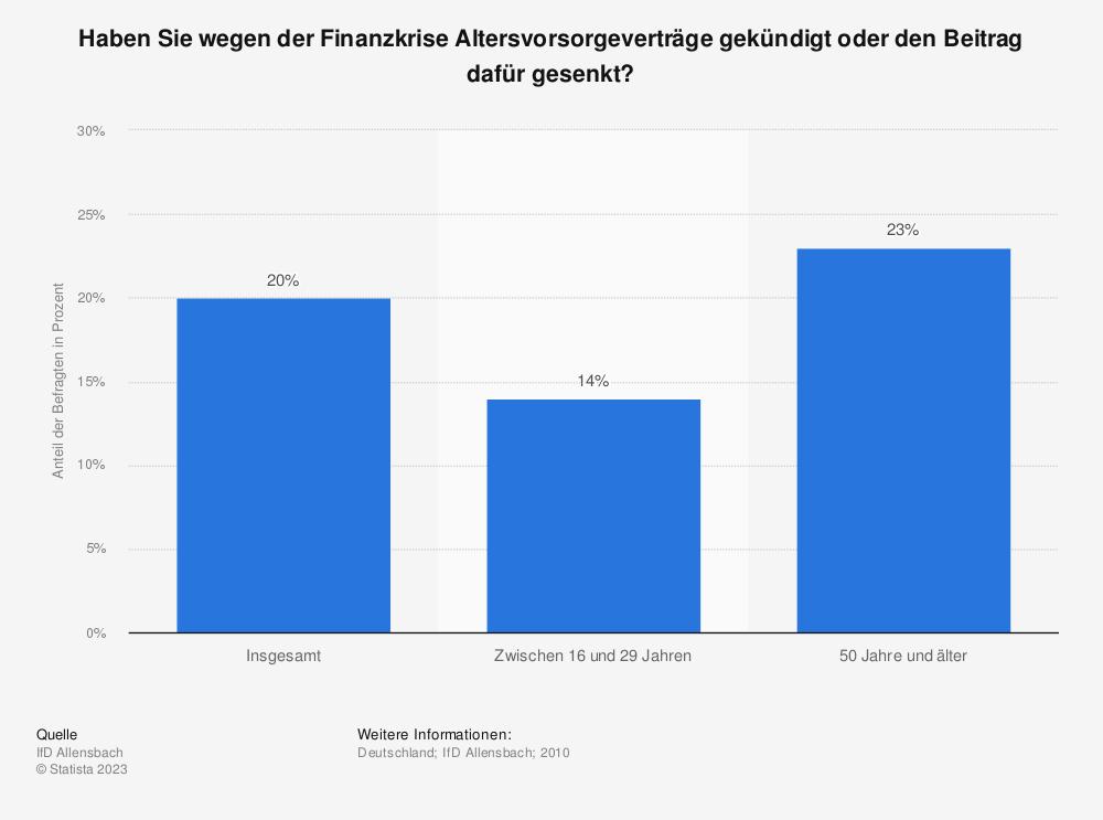 Statistik: Haben Sie wegen der Finanzkrise Altersvorsorgeverträge gekündigt oder den Beitrag dafür gesenkt? | Statista
