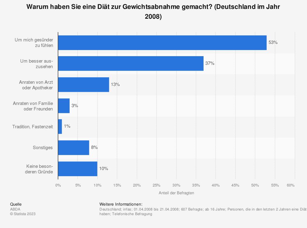 Statistik: Warum haben Sie eine Diät zur Gewichtsabnahme gemacht? (Deutschland im Jahr 2008) | Statista