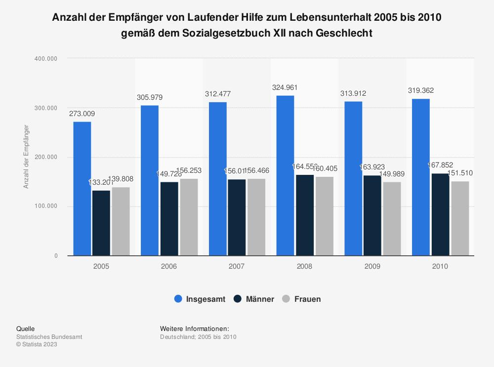 Statistik: Anzahl der Empfänger von Laufender Hilfe zum Lebensunterhalt 2005 bis 2010 gemäß dem Sozialgesetzbuch XII nach Geschlecht | Statista