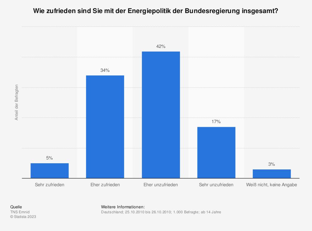 Statistik: Wie zufrieden sind Sie mit der Energiepolitik der Bundesregierung insgesamt? | Statista
