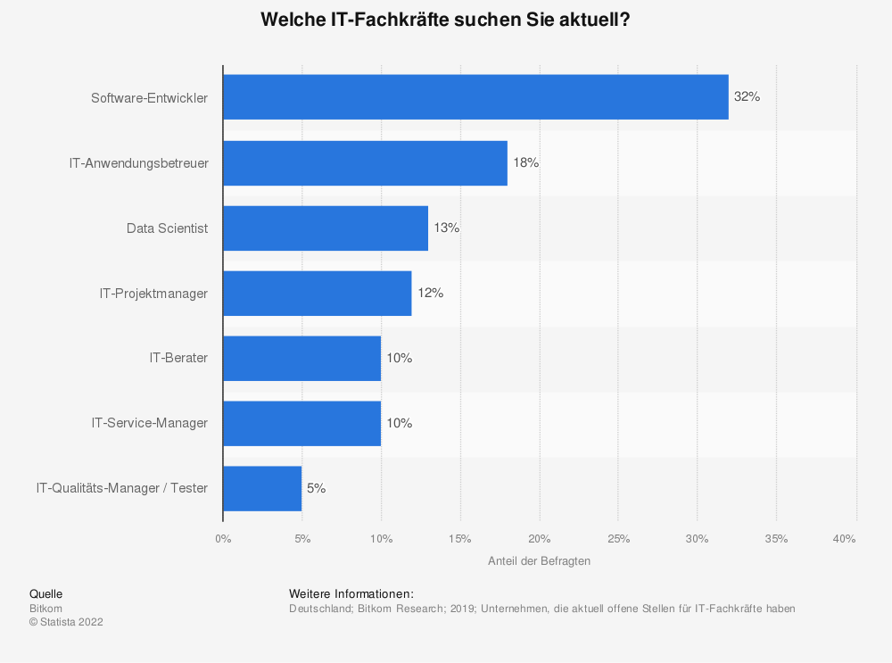 Statistik: Welche IT-Fachkräfte suchen Sie aktuell? | Statista