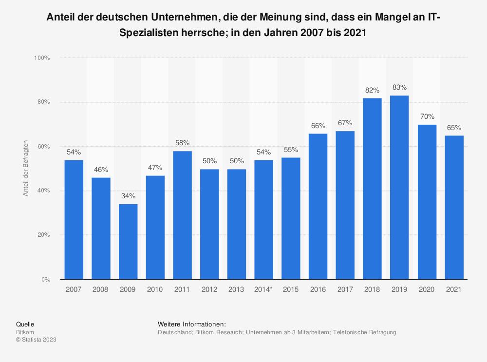 Statistik: Anteil der deutschen Unternehmen, die der Meinung sind, dass ein Mangel an IT-Spezialisten herrsche; in den Jahren 2007 bis 2019   Statista