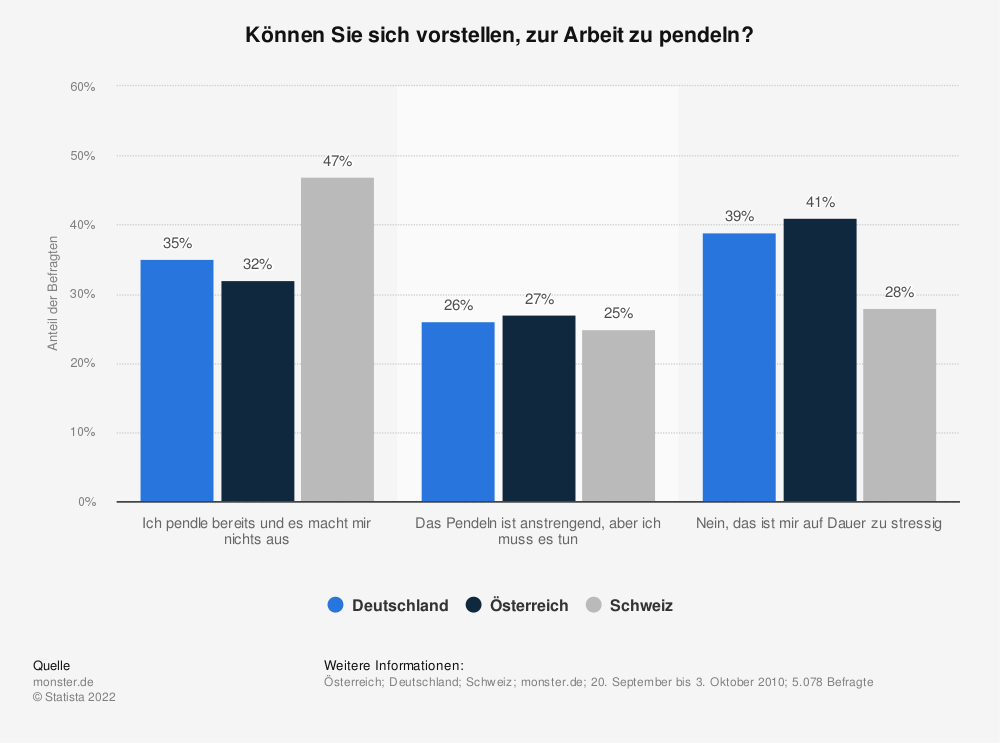 Statistik: Können Sie sich vorstellen, zur Arbeit zu pendeln? | Statista