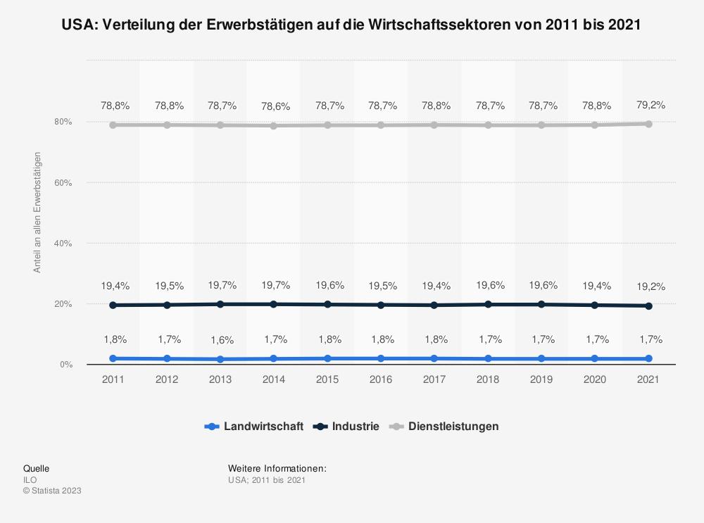 Statistik: USA: Verteilung der Erwerbstätigen auf die Wirtschaftssektoren von 2009 bis 2019 | Statista