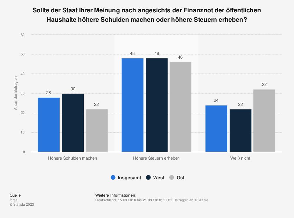 Statistik: Sollte der Staat Ihrer Meinung nach angesichts der Finanznot der öffentlichen Haushalte höhere Schulden machen oder höhere Steuern erheben? | Statista