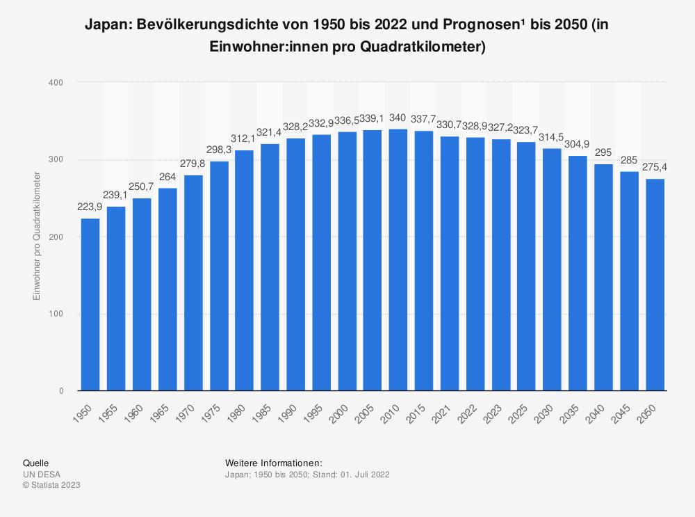 Statistik: Japan: Bevölkerungsdichte von 2008 bis 2018 (in Einwohner pro Quadratkilometer) | Statista
