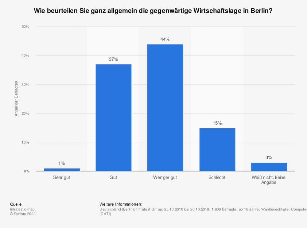 Statistics: How do you generally assess the current economic situation in Berlin? | Statista