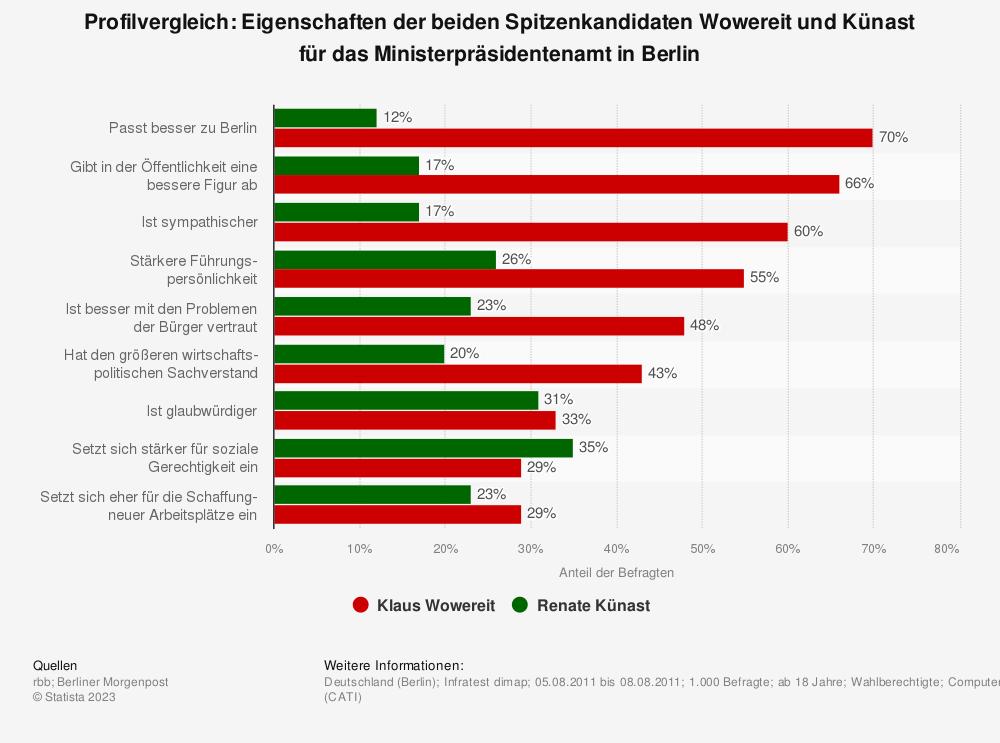 Statistik: Profilvergleich: Eigenschaften der beiden Spitzenkandidaten Wowereit und Künast für das Ministerpräsidentenamt in Berlin | Statista