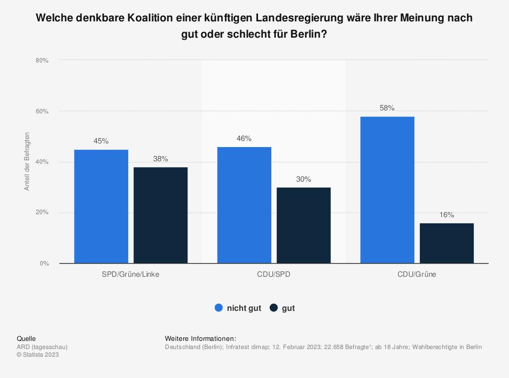 Statistik: Welche denkbare Koalition einer künftigen Landesregierung wäre Ihrer Meinung nach gut oder schlecht für Berlin? | Statista