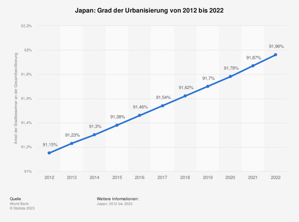 Statistik: Japan: Grad der Urbanisierung von 2008 bis 2018 | Statista