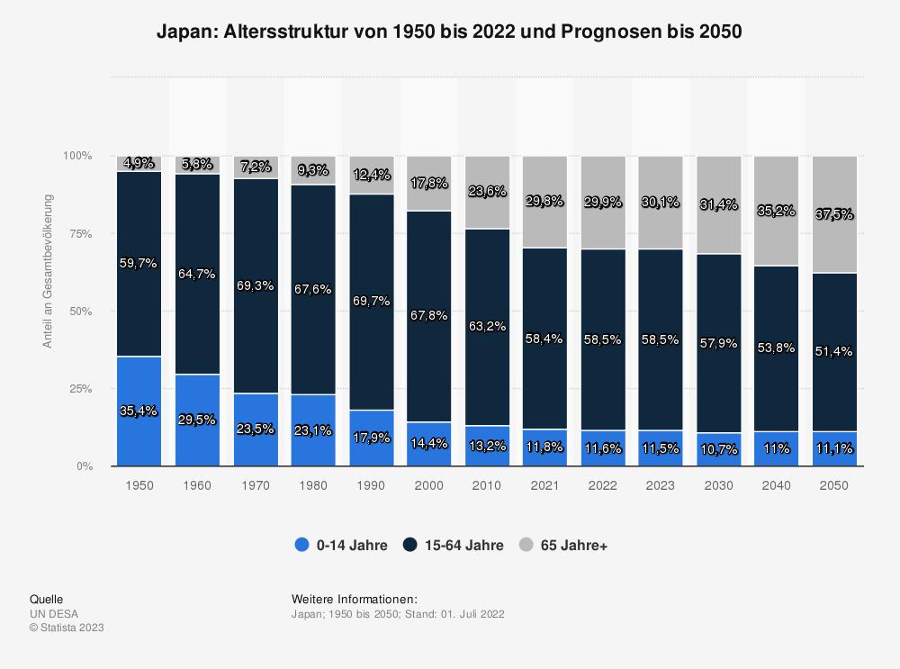 Statistik: Japan: Altersstruktur von 2008 bis 2018 | Statista