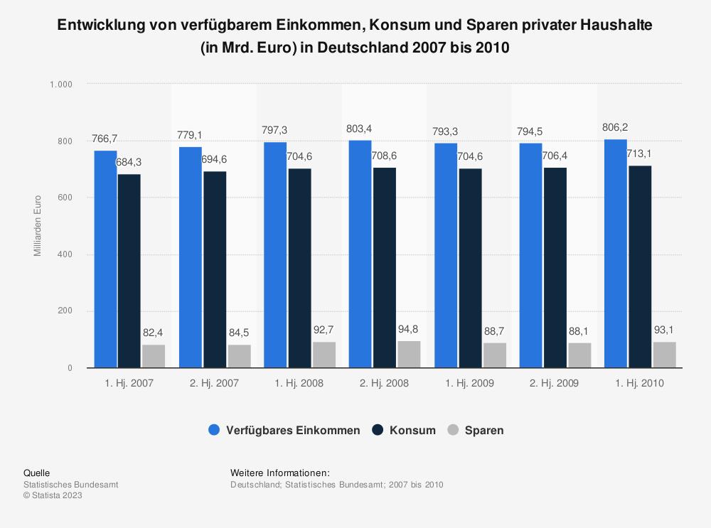 Statistik: Entwicklung von verfügbarem Einkommen, Konsum und Sparen privater Haushalte (in Mrd. Euro) in Deutschland 2007 bis 2010 | Statista
