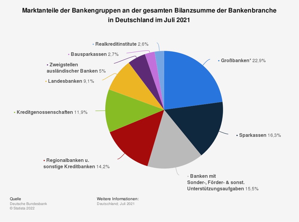 Statistik: Marktanteile der Bankengruppen an der gesamten Bilanzsumme der Bankenbranche in Deutschland im Februar 2019 | Statista