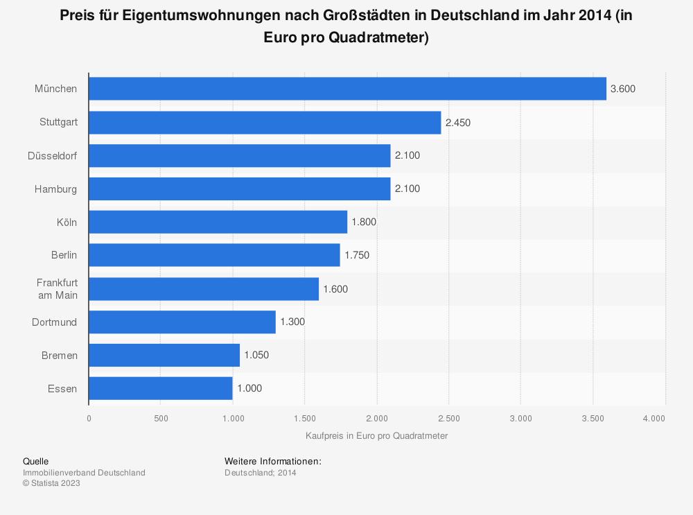 Statistik: Preis für Eigentumswohnungen nach Großstädten in Deutschland im Jahr 2014 (in Euro pro Quadratmeter) | Statista