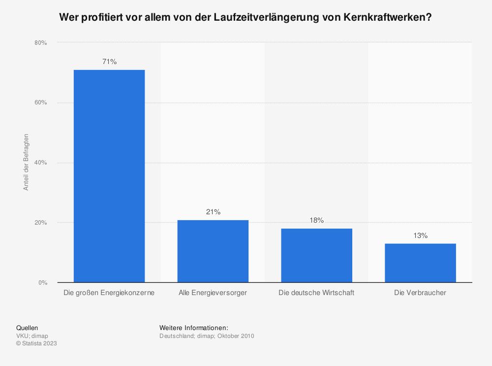 Statistik: Wer profitiert vor allem von der Laufzeitverlängerung von Kernkraftwerken? | Statista