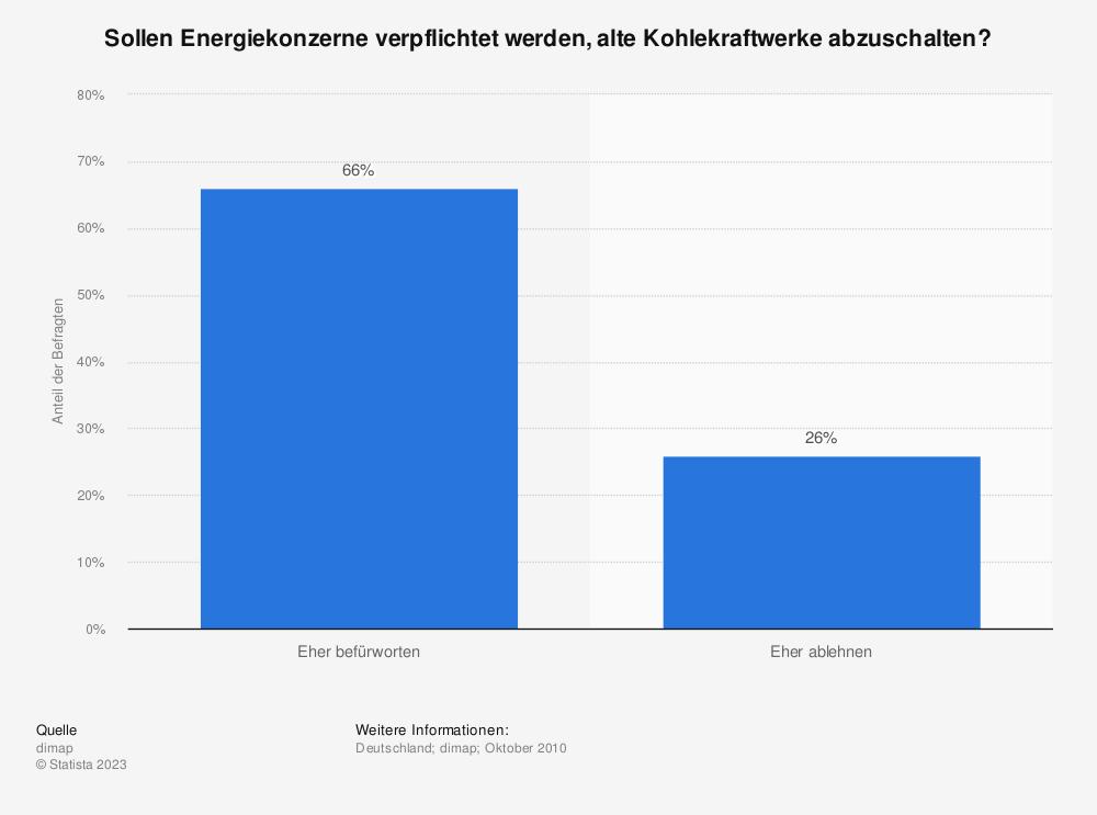 Statistik: Sollen Energiekonzerne verpflichtet werden, alte Kohlekraftwerke abzuschalten? | Statista