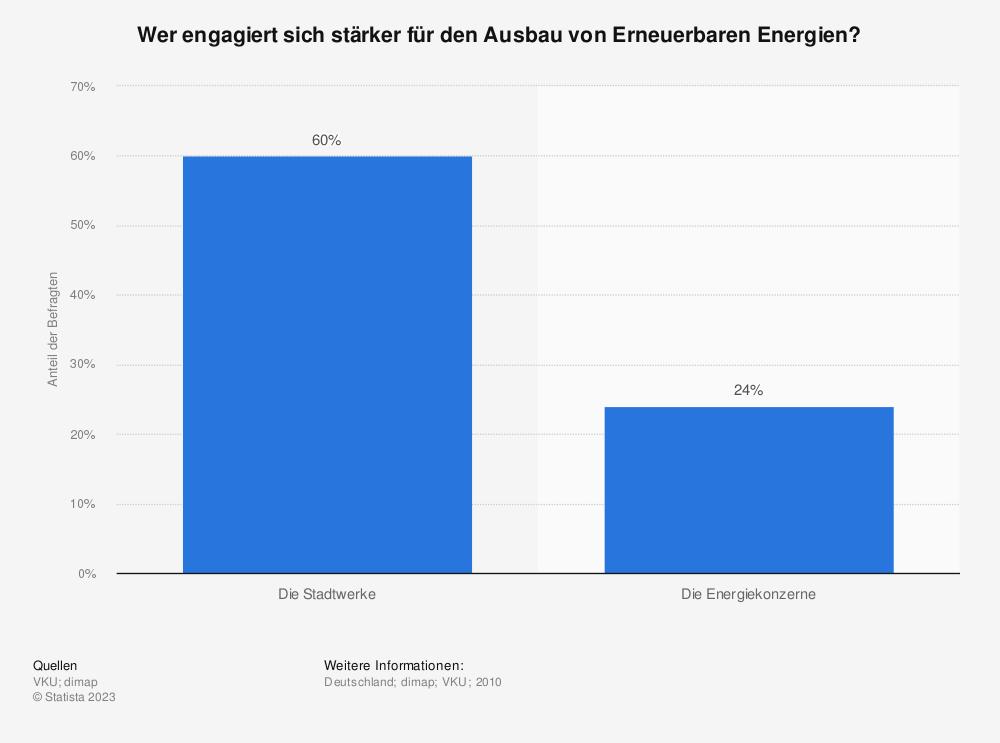 Statistik: Wer engagiert sich stärker für den Ausbau von Erneuerbaren Energien? | Statista