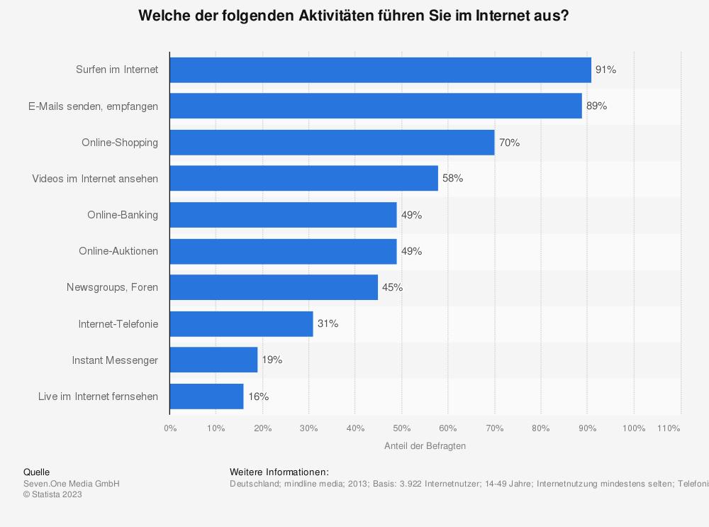 Statistik: Welche der folgenden Aktivitäten führen Sie im Internet aus? | Statista