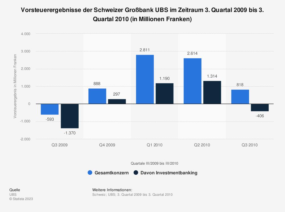 Statistik: Vorsteuerergebnisse der Schweizer Großbank UBS im Zeitraum 3. Quartal 2009 bis 3. Quartal 2010 (in Millionen Franken) | Statista