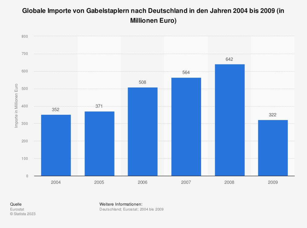Statistik: Globale Importe von Gabelstaplern nach Deutschland in den Jahren 2004 bis 2009 (in Millionen Euro) | Statista