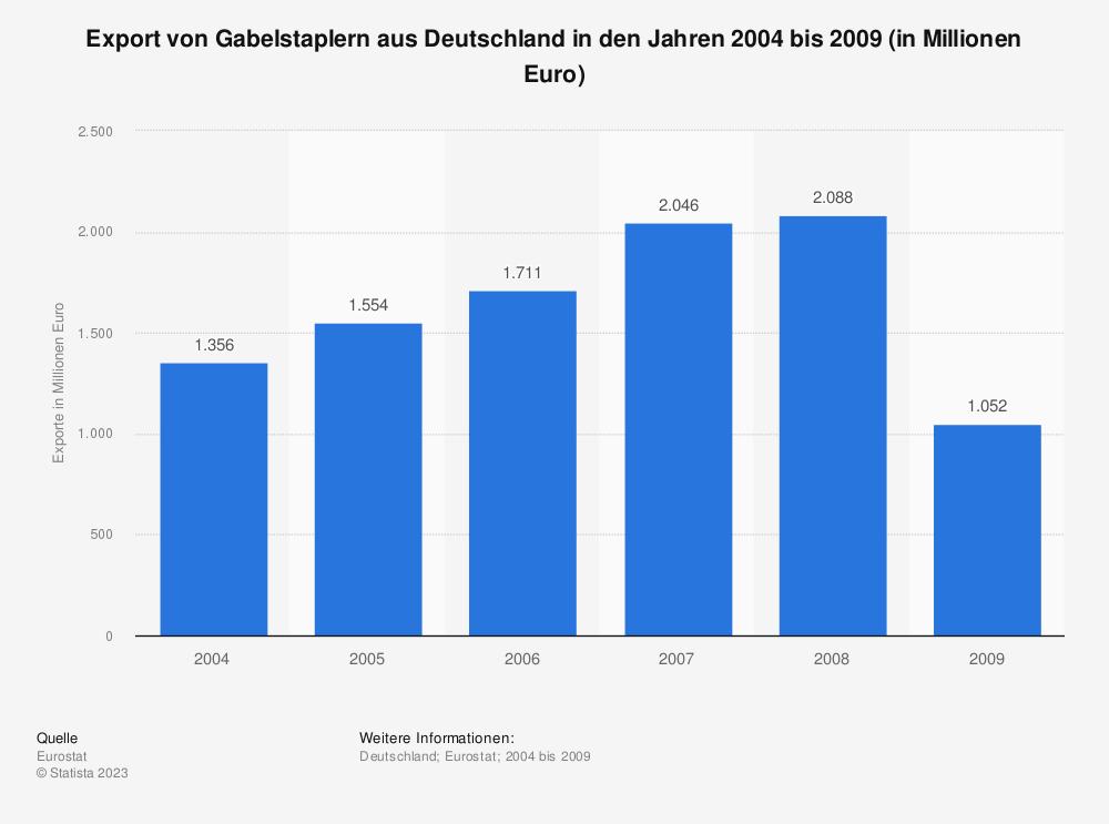 Statistik: Export von Gabelstaplern aus Deutschland in den Jahren 2004 bis 2009 (in Millionen Euro) | Statista