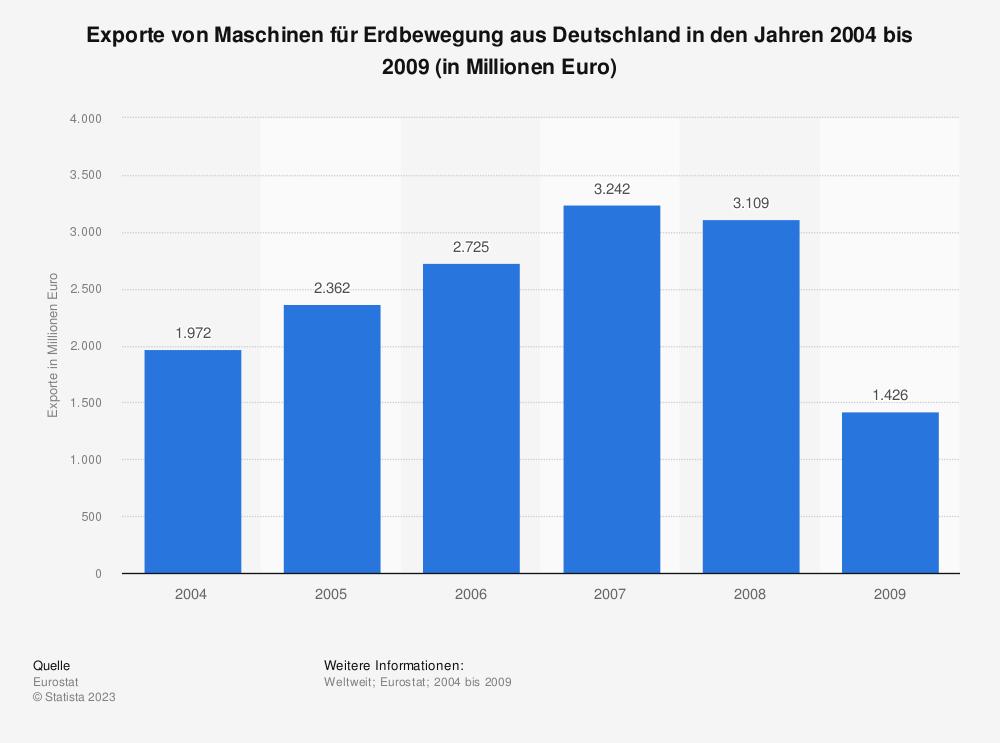 Statistik: Exporte von Maschinen für Erdbewegung aus Deutschland in den Jahren 2004 bis 2009 (in Millionen Euro) | Statista