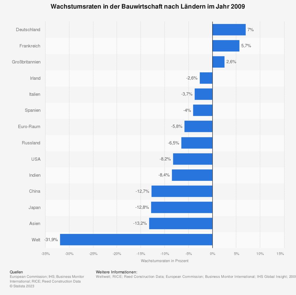 Statistik: Wachstumsraten in der Bauwirtschaft nach Ländern im Jahr 2009    Statista