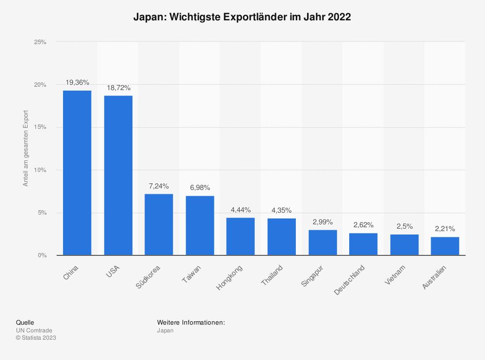Statistik: Japan: Wichtigste Exportländer im Jahr 2015 | Statista