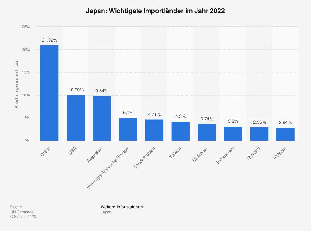 Statistik: Japan: Wichtigste Importländer im Jahr 2014 | Statista
