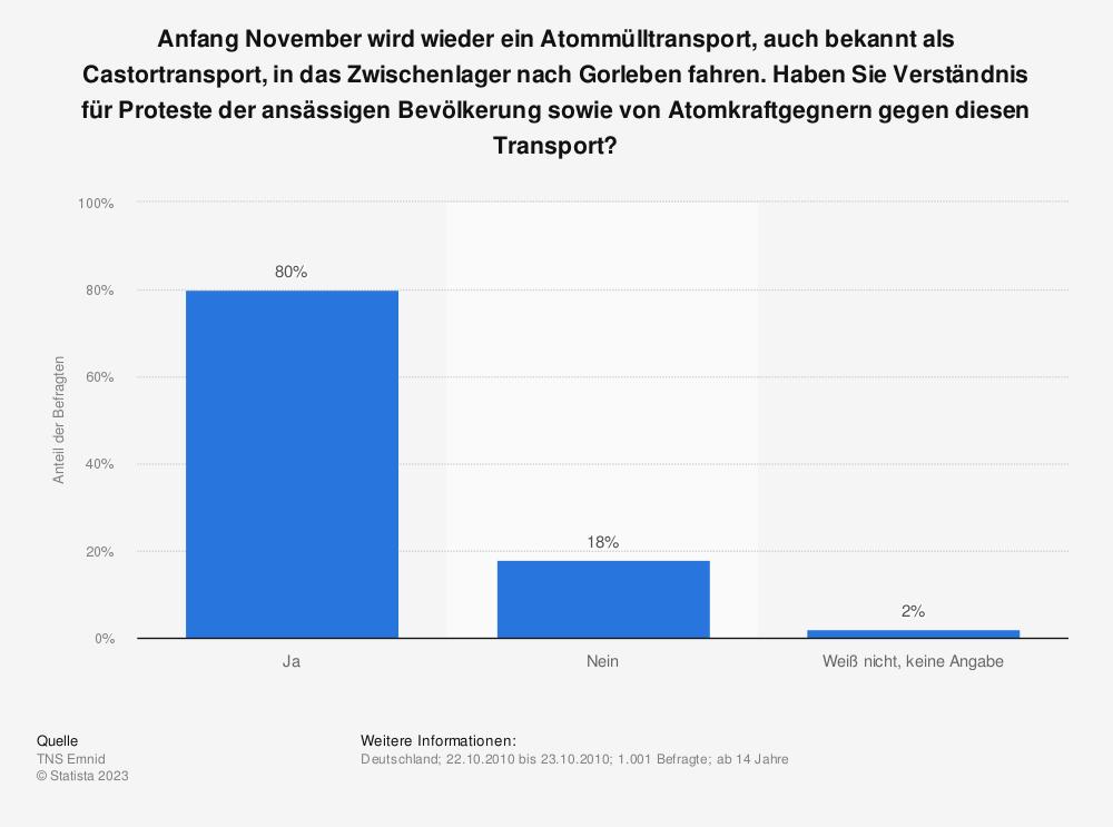 Statistik: Anfang November wird wieder ein Atommülltransport, auch bekannt als Castortransport, in das Zwischenlager nach Gorleben fahren. Haben Sie Verständnis für Proteste der ansässigen Bevölkerung sowie von Atomkraftgegnern gegen diesen Transport? | Statista