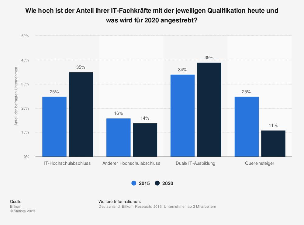 Statistik: Wie hoch ist der Anteil Ihrer IT-Fachkräfte mit der jeweiligen Qualifikation heute und was wird für 2020 angestrebt?   Statista