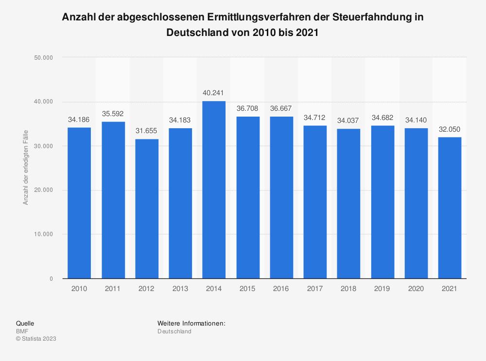 Statistik: Anzahl der abgeschlossenen Ermittlungsverfahren der Steuerfahndung in Deutschland von 2008 bis 2019 | Statista