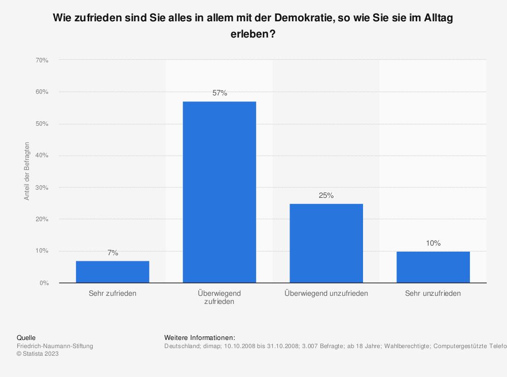 Statistik: Wie zufrieden sind Sie alles in allem mit der Demokratie, so wie Sie sie im Alltag erleben? | Statista